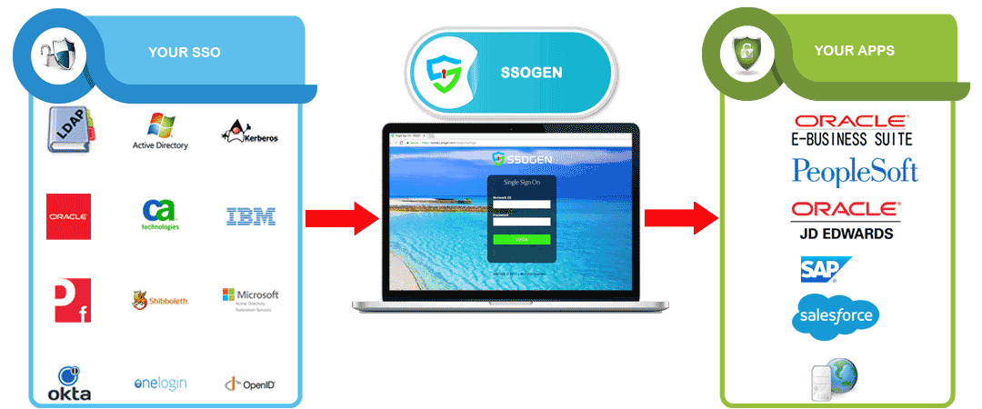 Applications that integrate with SSOgen Single Sign On