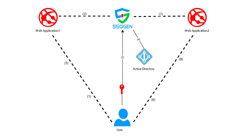 How does SSO work?