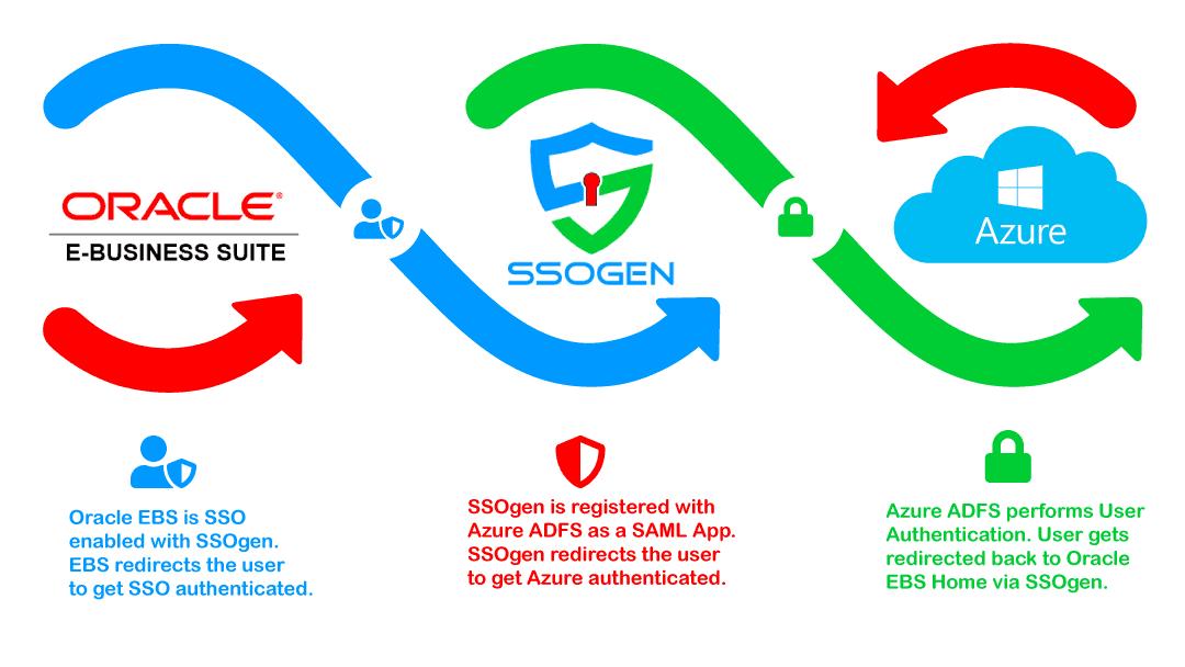 Oracle EBS Azure ADFS, Azure SSO, Azure AD SSO Architecture