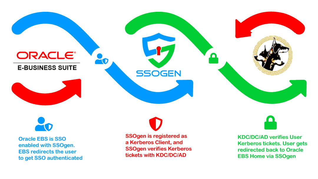 Oracle EBS and Kerberos - Windows Native Authentication Integration