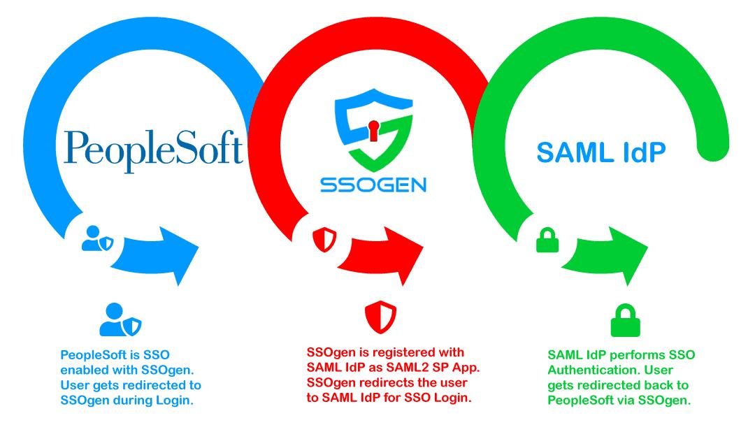 PeopleSoft SAML 2.0 Integration for Single Sign On