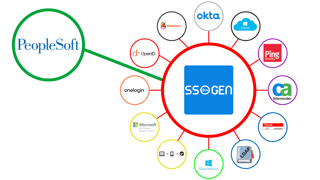PeopleSoft SSO - Single Sign On Implementation - SSOgen