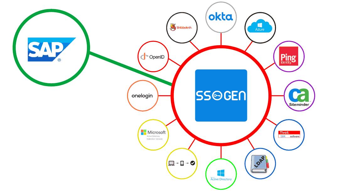 SAP WebGUI SSO - Single Sign On Implementation