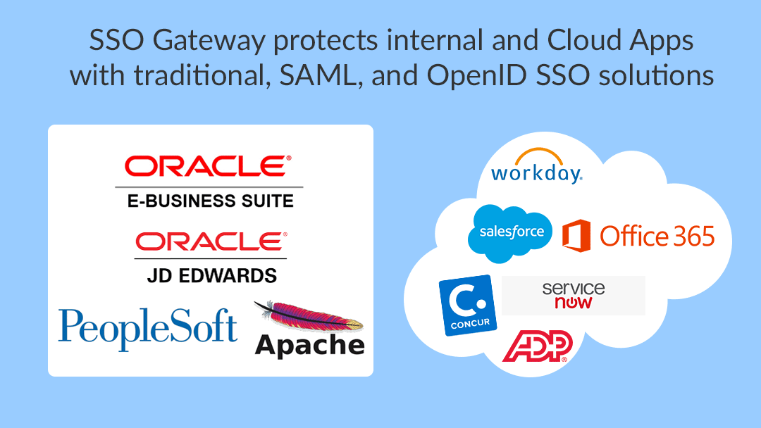 SSOGEN Gateway for on-premise and cloud saas apps