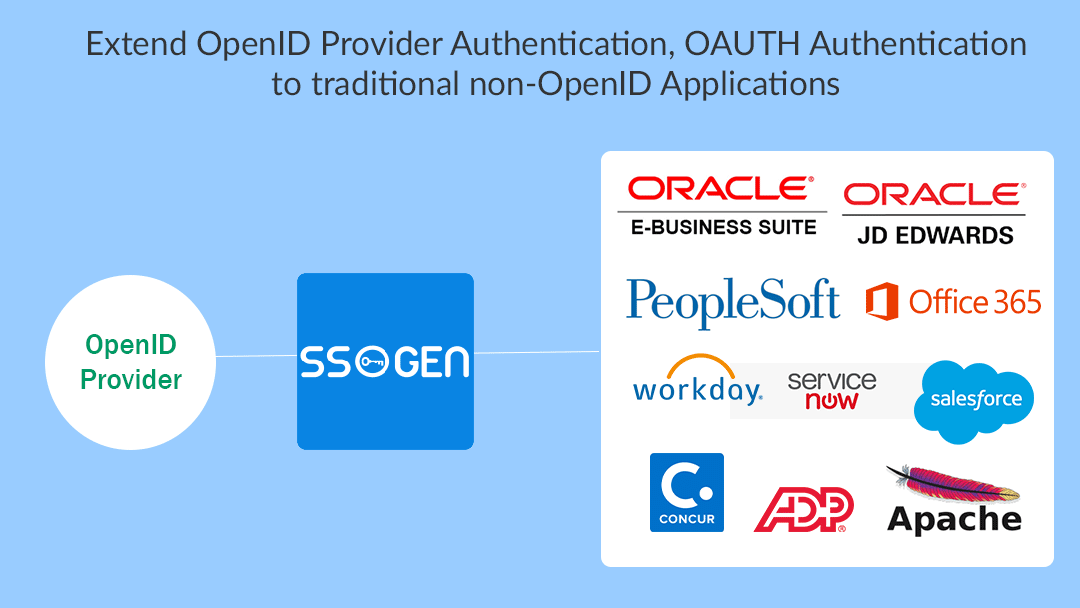 SSOGEN OpenID, OpenID Connect Gateway for on-premise and cloud saas apps