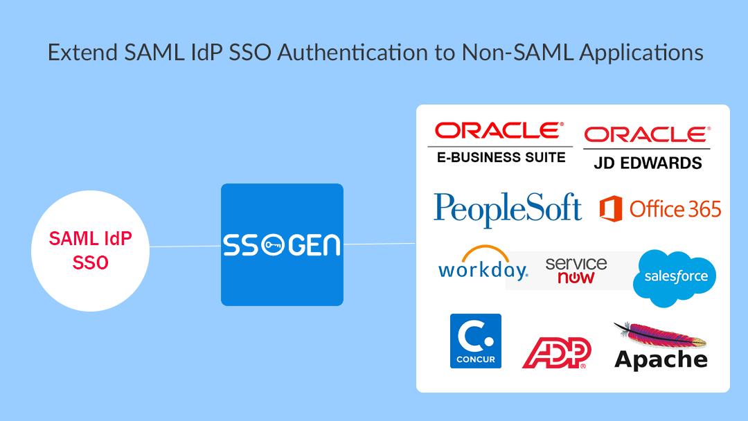 SSOGEN SAML IdP SP Gateway for on-premise and cloud saas apps