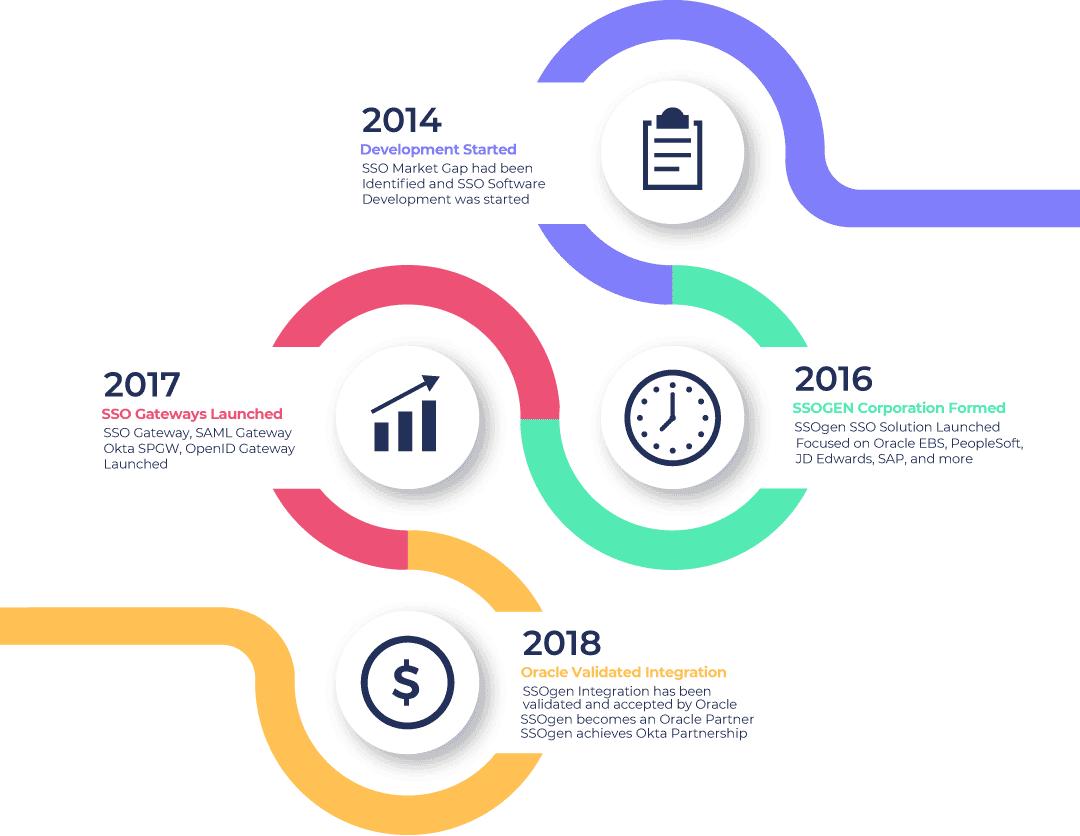 SSOGEN Corporation - History Timeline